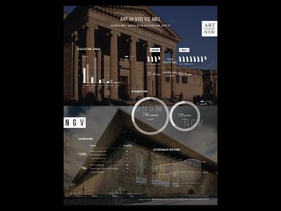 Art in Sydney vs. Melbourne design infographics