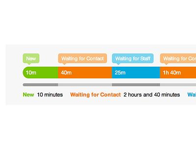 Sirportly v3 - Ticket Timeline sirportly