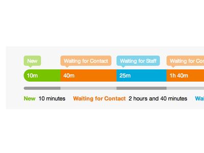 Sirportly v3 - Ticket Timeline