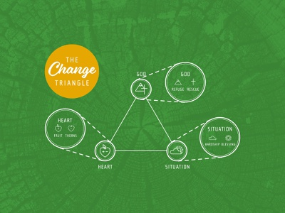 The Change Triangle texture typography icons change biblical counselling resources
