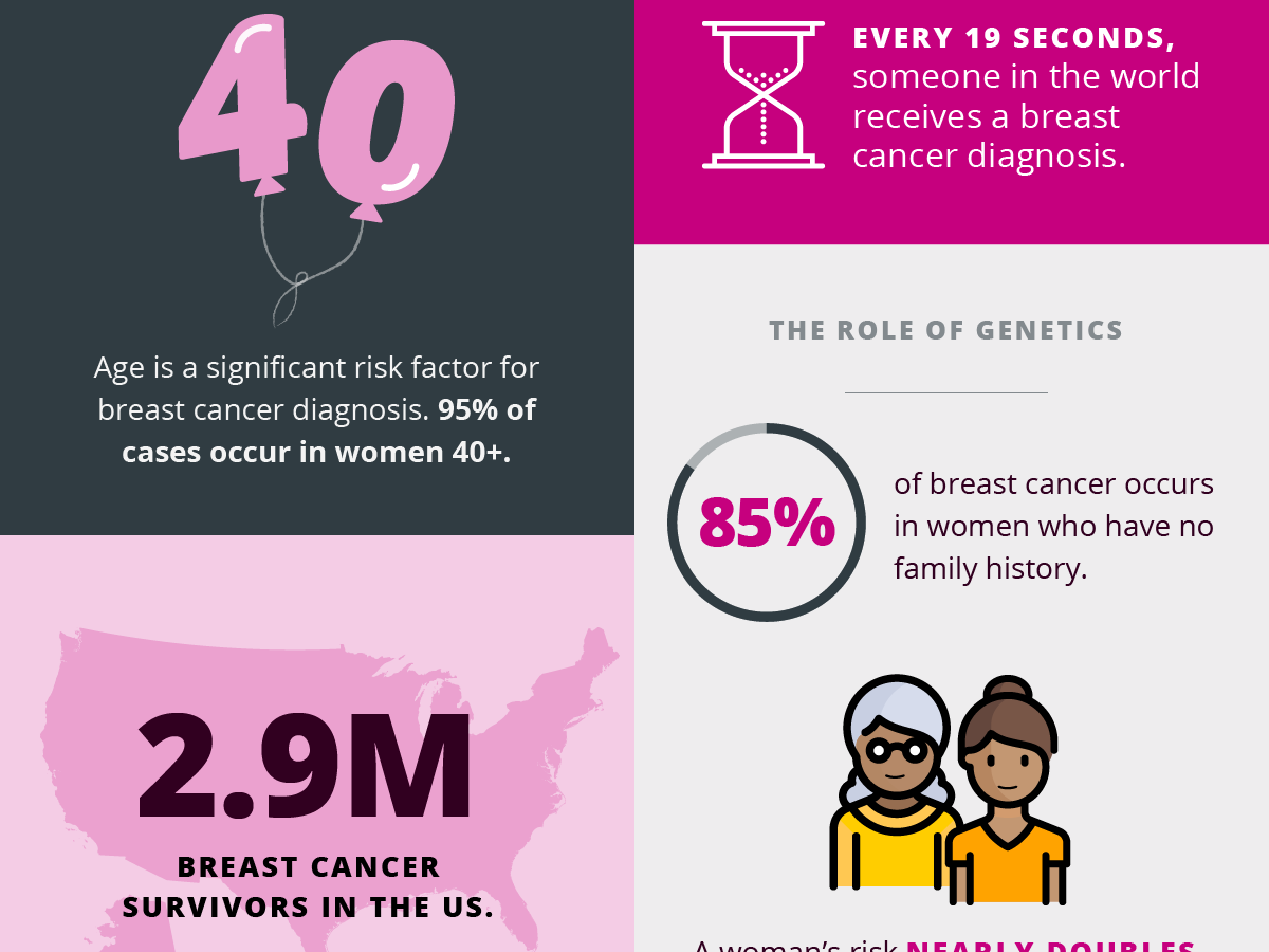 Breast Health Awareness Infographic infographic design social media campaign marketing design infographic