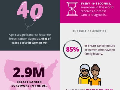 Breast Health Awareness Infographic