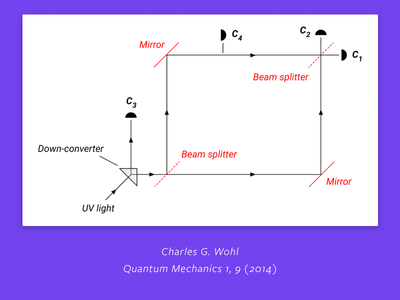 Untitled 137 - 2 quantum mechanics diagrams physics