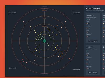 Project Scotty - Radar Concept plot map overview gradient radar