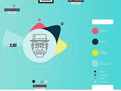 Wired Germany - Beinge Watching  walter white wired breaking bad series viz infographic data