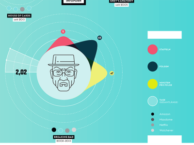 Wired Germany - Beinge Watching  walter white wired breaking bad series viz infographic data