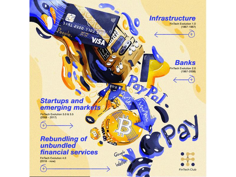 Financial Technology Evolution