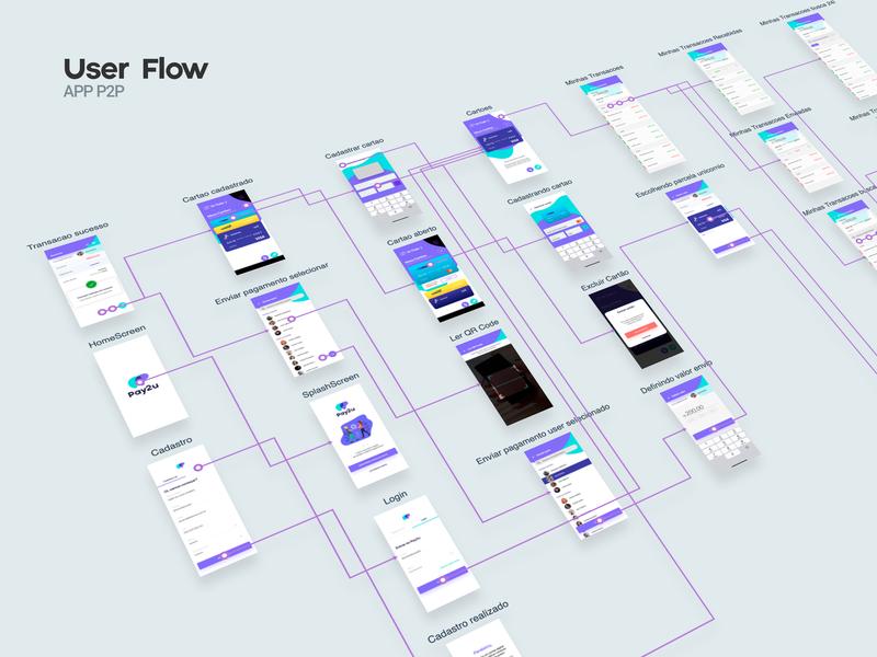 User Flow App P2P by Júnior Maciel on Dribbble