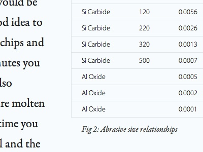 Figure 2: Abrasive size relationships type typography dokas photography myriad pro garamond premier pro data table