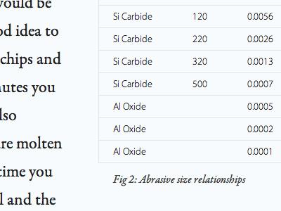 Figure 2: Abrasive size relationships type typography dokas photography myriad pro garamond premier pro data table