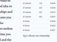 Figure 2: Abrasive size relationships