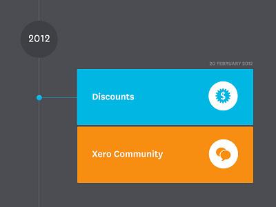 Xero Feature Timeline xero timeline icons flat css3 web design