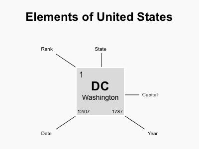 Elements of United States states elements usa