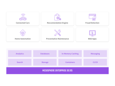 Stack Diagram Graphic purple icons dcos mesosphere stack