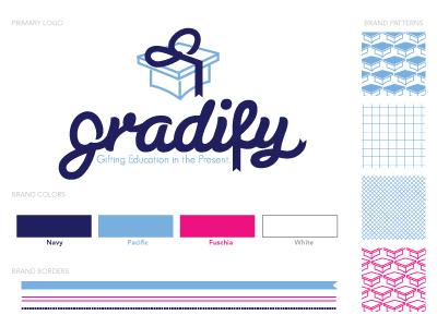 Helloimkim gradify branding