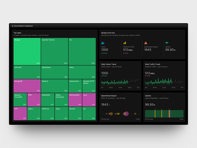 Treemap Dashboard - Dark dark overview line chart bubble chart impact uptime trend distribution infrastructure volume kubernetes design system data design block chart dashboard design dashboad treemap ui cloud