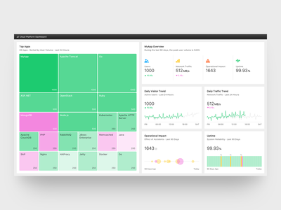 Treemap Dashboard - Light health warning treemap line chart analytics kubernetes security infrastructure risk data visualization data viz dashboard ui dashboad white light bubble chart data cloud icon ui