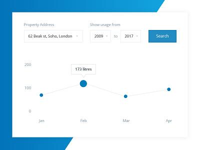 Water dashboard - Graph filter line graph graph clean simple blue white minimal dashboard