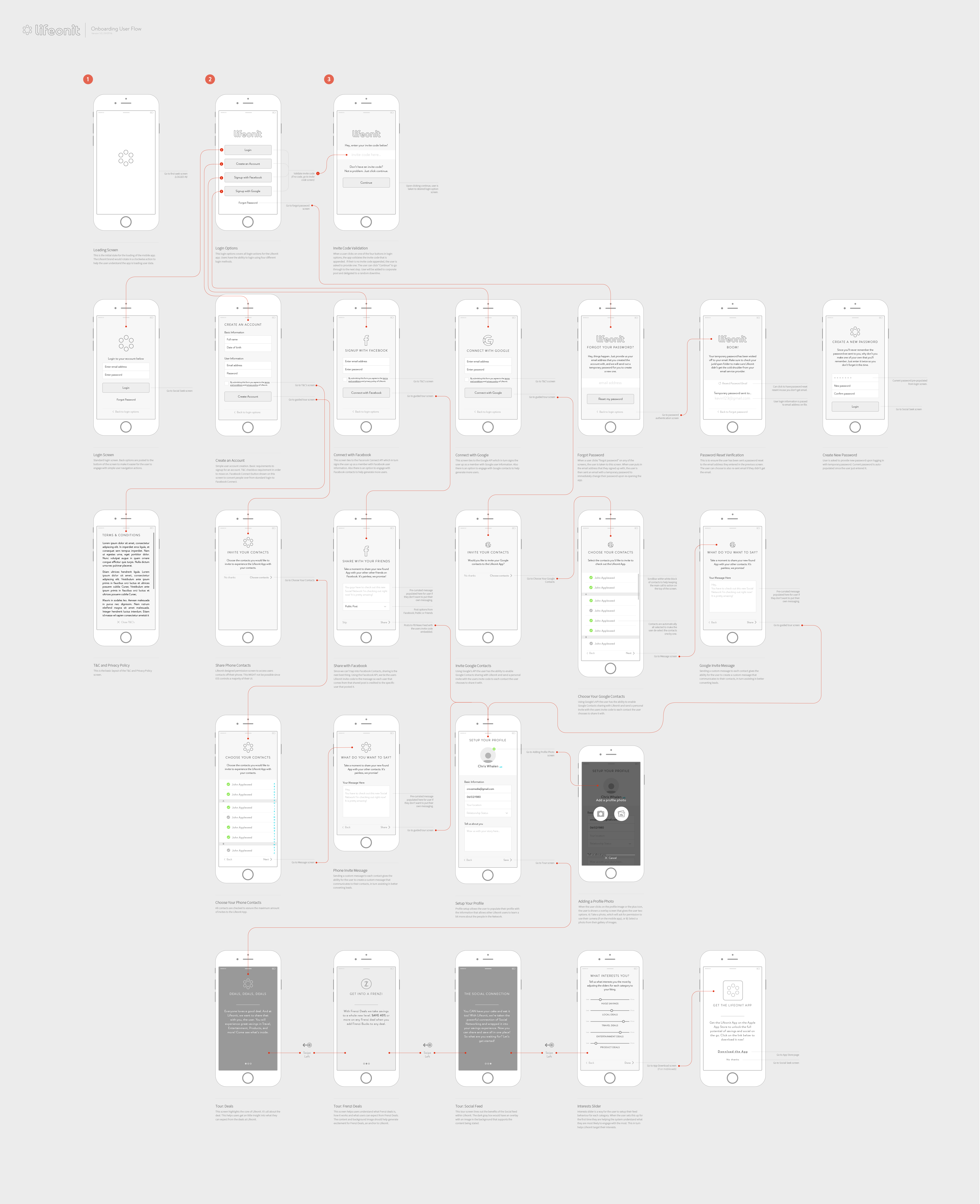 Lifeonit initial wireframe