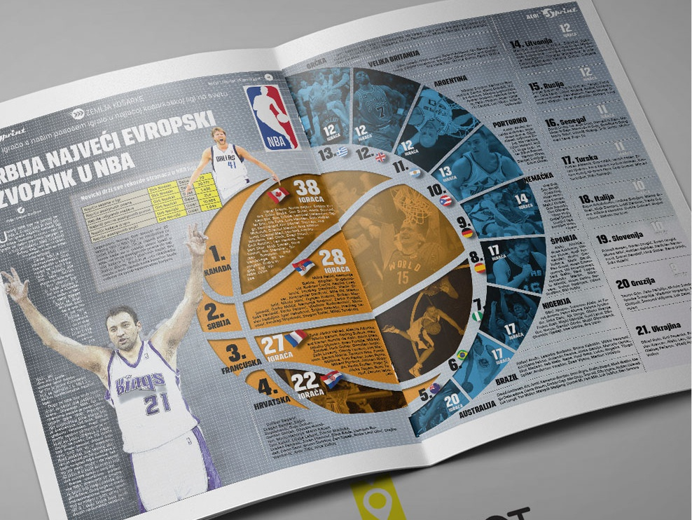 Infographic 8 Jan 21 2018 Nba Foreigners Main sports information design infography infographic elements nba info design infographic design information infographicsmag infographic layout infographics infographic