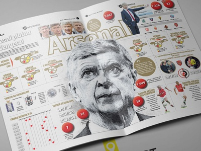 Infographic Arsen Wenger Arsenal