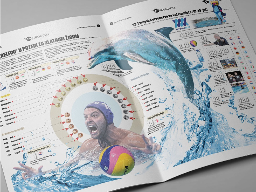 Infographic Water polo Spain 2018 medals dolphin water watersport waterpolo infographics design info sports information design infography infographic elements infographic design infographicsmag infographic layout design information infographics infographic
