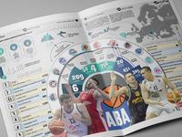 Infographic Basketball Aba League 2018