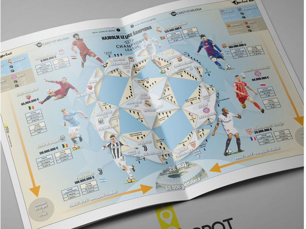 Infographic Champions League 2018 uefacl uefa cahmpionsleague champions league football sports information design infography infographic elements infographic design infographicsmag infographic layout design information infographics infographic