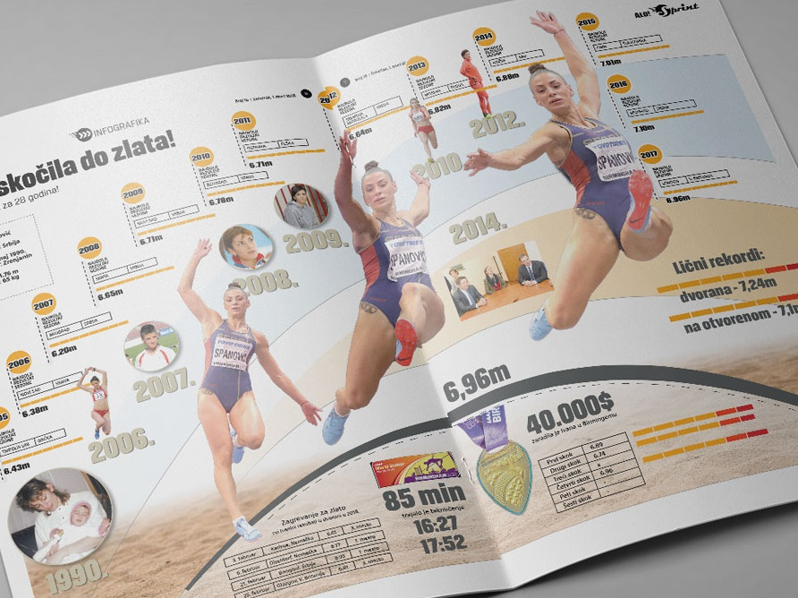 Infographic Athletics - Spanovic Gold medal - London 2018 goldmedal athletes spanovic ivanaspanovic athletic branding athletic athletics infographics design info sports information design infography infographic elements infographic design infographicsmag infographic layout design information infographics infographic