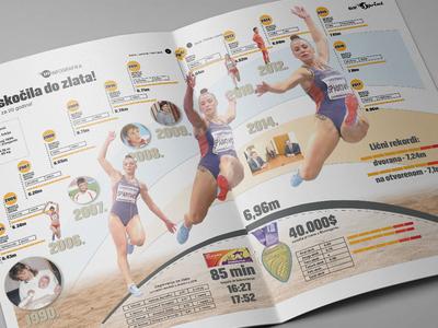 Infographic Athletics - Spanovic Gold medal - London 2018