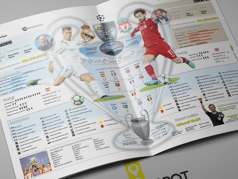 Infographic 2018 Champion League Final Main indesign champions league real realmadrid liverpool fc uefa football infographics design info sports information design infography infographic elements infographic design infographicsmag infographic layout design information infographics infographic