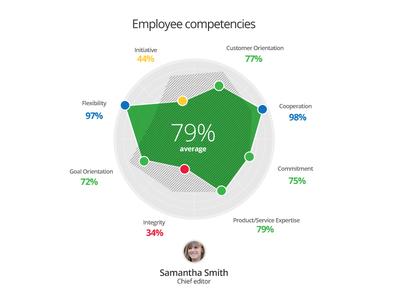 Competencies competencies spider chart chart visualization