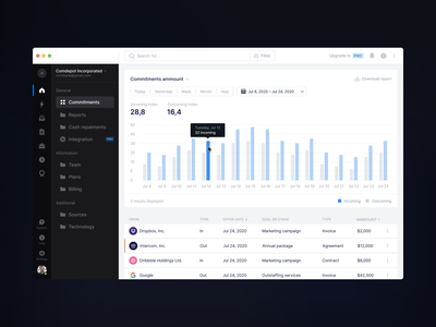 Commitment Settlements App – Dashboard uidesign bank app bank statistics navigation product design analytics app inbox analytics dashboard analytics analytics chart chart web application web app ux ui product interface dashboard admin panel