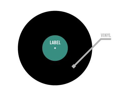 Vinyl Venn Diagram music diagram venn vennmonth record vinyl venn diagram month