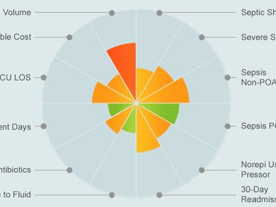 Radar Graph on Medical Dashboard