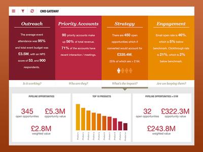 Marketing Activity Gateway mobile data visualization analytics dashboard