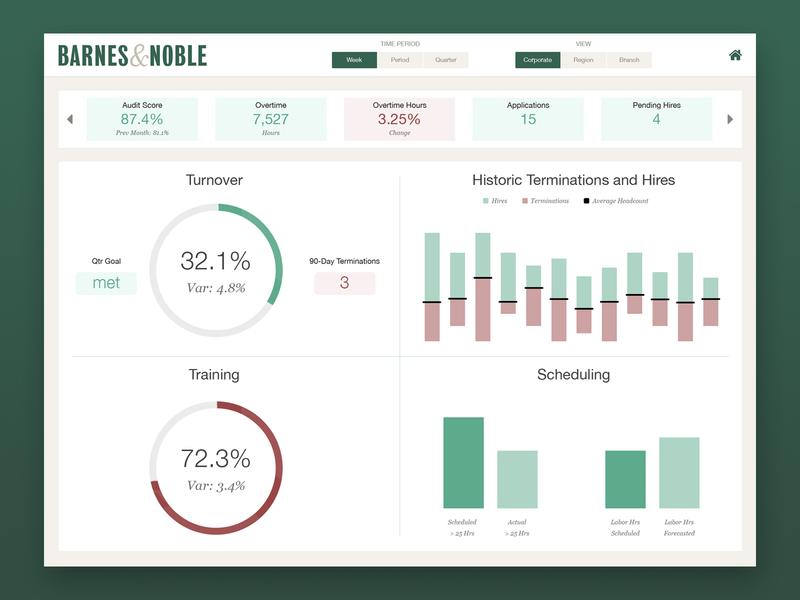 Retail Analytics user interface user experience interface ui design ux ui dashboad analytics app mobile app web