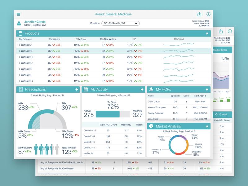 Pharmaceutical Analytics - Sales Acceleration enterprise ipad mobile ui deisgn data visualization dashboard analytics app ux design ux ui design ui