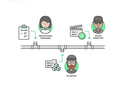 A pipeline filmmaker film director cg animation web tool production pipeline team movie process illustration