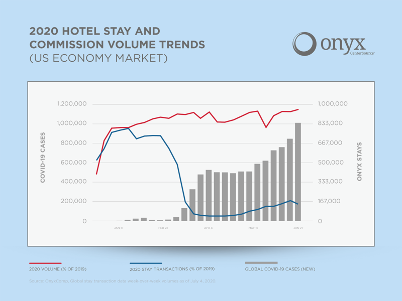 COVID Trends - July 2020 - Onyx sales collateral charts graphs visual data visualization data marketing collateral illustration indesign illustrator composition graphic design design