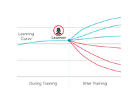 Learning Curve Chart