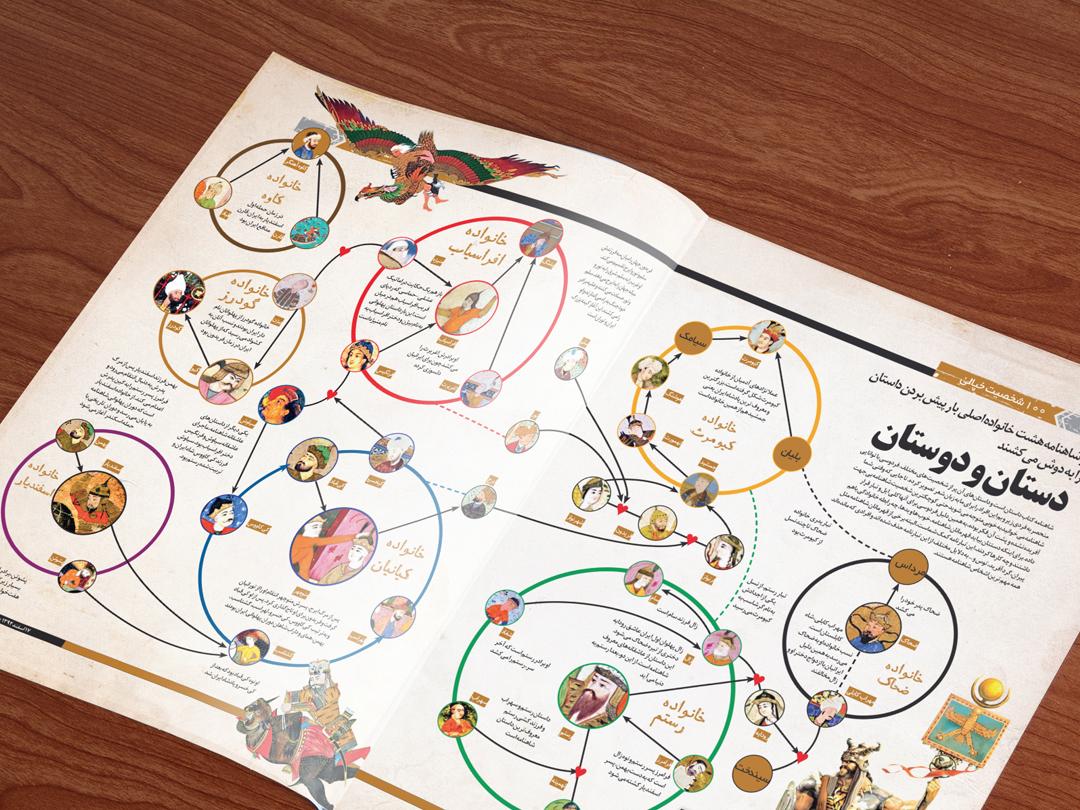 Shahnameh Characters design illustration