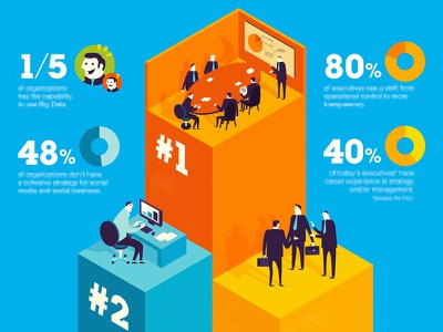 IBM Study teaser infographic character graph illustration data company boardroom ibm ceo chart