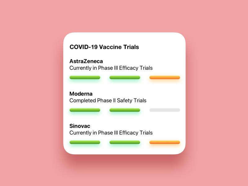 Widget Concept : COVID-19 Vaccine Tracker covid widget covid-19 covid19