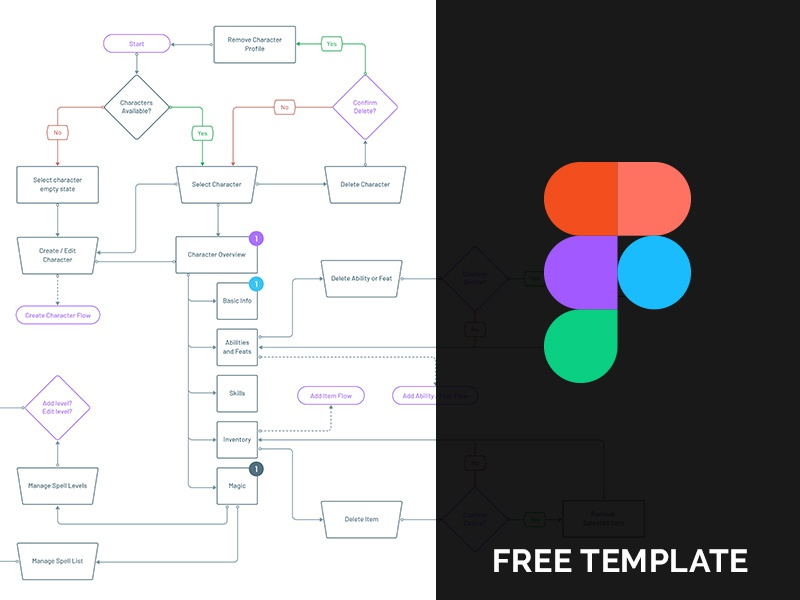 User Flow Template for Figma free template ui ux site flow user flow