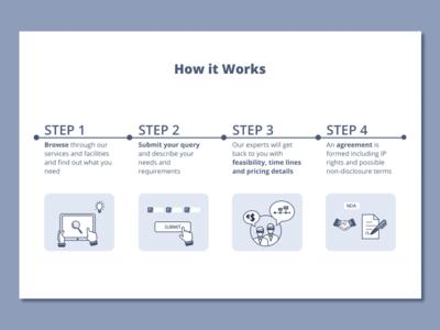UI Design of a Step by Step Procedure