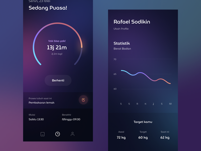 Intermittent Fasting Tracker App treatment workout chart glass glassmorphism gradient graph stats fasting health cards dashboard mobile app
