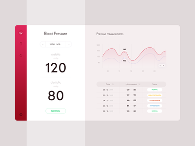 Blood pressure – web app concept dashboard app dashboard ui dashboard chart webdesign ui user interface colorful photoshop blood pressure blood health