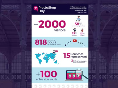 Official figures from PrestaShopDay - Infography infography