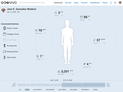 eHealth and Personal Data Dashboard